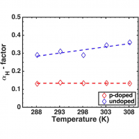 The aH-factor as a function of temperature for p-doped (red) and undoped (blue) QD lasers. The linear curve-fittings (dashed lines) are the guide to the eye only.